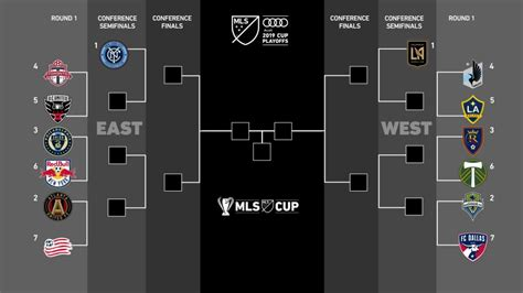 MLS Cup play-offs: Prediction, fixtures, kick-off times