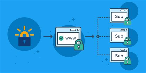 Free Wildcard SSL from Let's Encrypt | Web hosting software